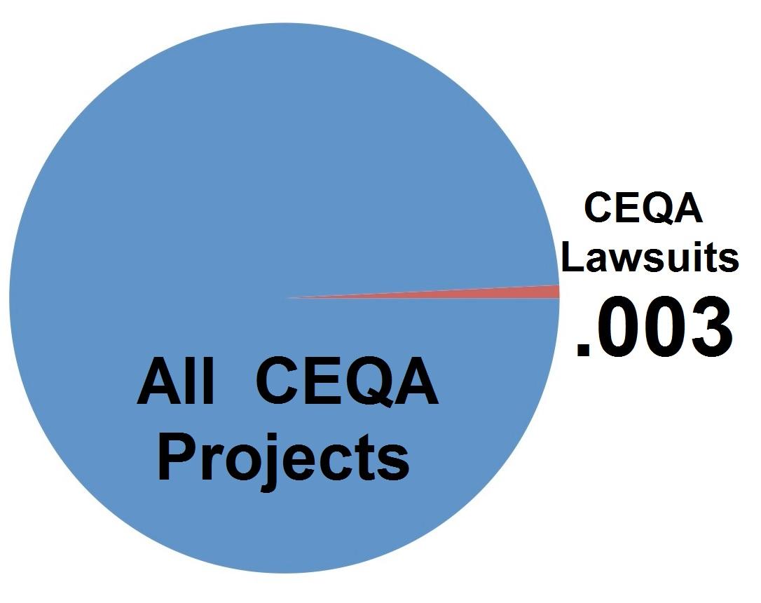 ceqa lawsuits pie chart